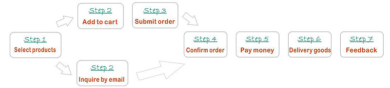stocklots buying process